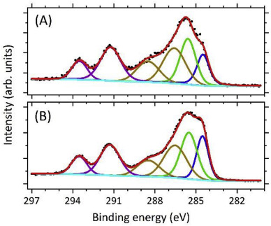 Alkyl-Group Grafting onto Glassy Carbon Cathodes by Reduction of Primary Monohaloalkanes: Electrochemistry and X-ray Photoelectron Spectroscopy Studies