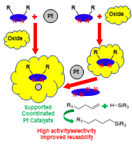 Bidentate N-based Ligands for Highly Reusable, Ligand-coordinated, Supported Pt Hydrosilylation Catalysts