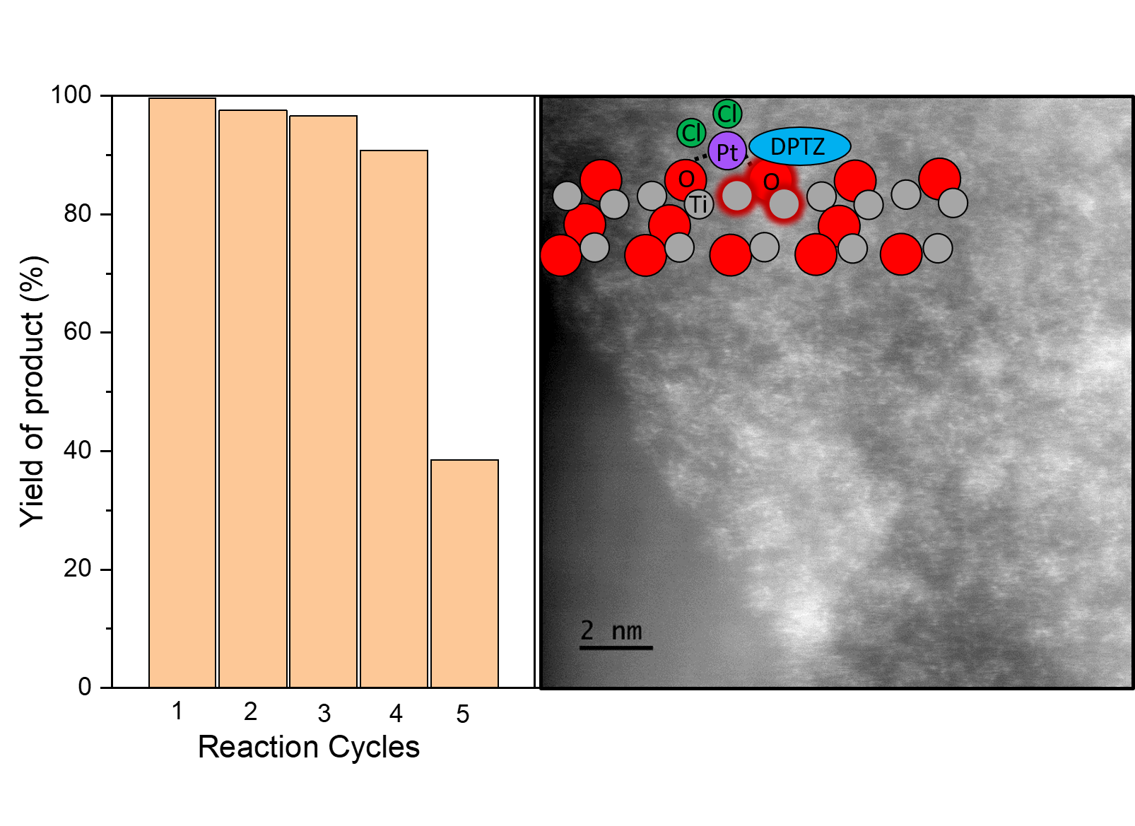 Pt-ligand Single-atom Catalysts: Tuning Activity by Oxide Support Defect Density
